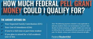 Federal Pell Grant