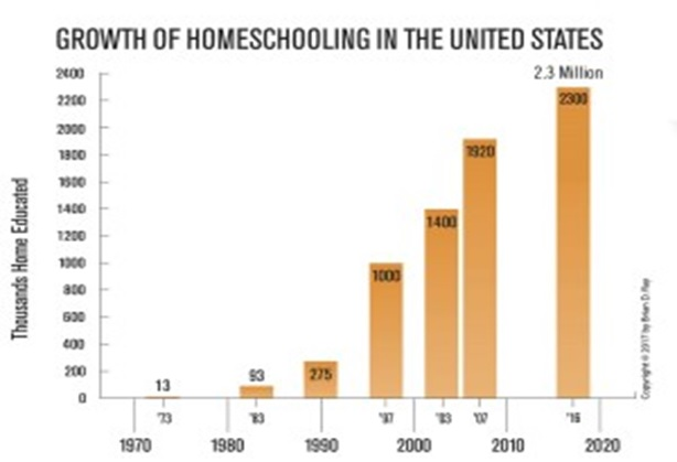 Homeschooling Growth in US