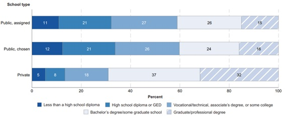 School Choice in the US by Parent Education